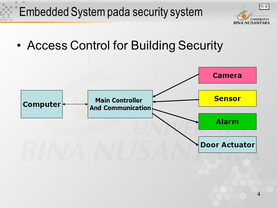 5 Embedded System pada public service Parking System Main Controller And Communication & Computer Camera Server Computer Gate Actuator Sensor Printer