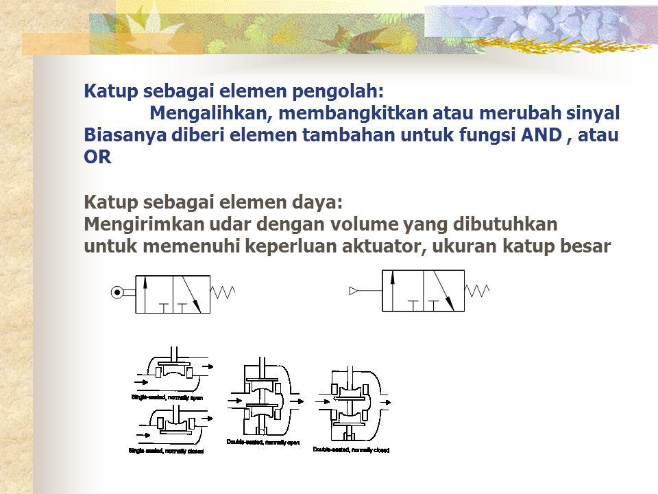 Katup sebagai elemen pengolah: Mengalihkan, membangkitkan atau merubah sinyal Biasanya diberi elemen tambahan untuk fungsi AND, atau OR Katup sebagai