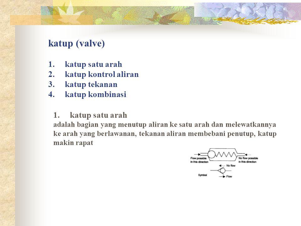 katup (valve) 1. katup satu arah 2. katup kontrol aliran 3. katup tekanan 4. katup kombinasi 1. katup satu arah adalah bagian yang menutup aliran ke s