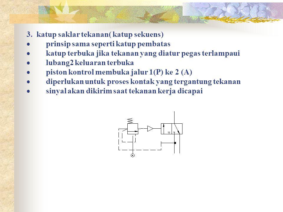 3. katup saklar tekanan( katup sekuens)  prinsip sama seperti katup pembatas  katup terbuka jika tekanan yang diatur pegas terlampaui  lubang2 kelu