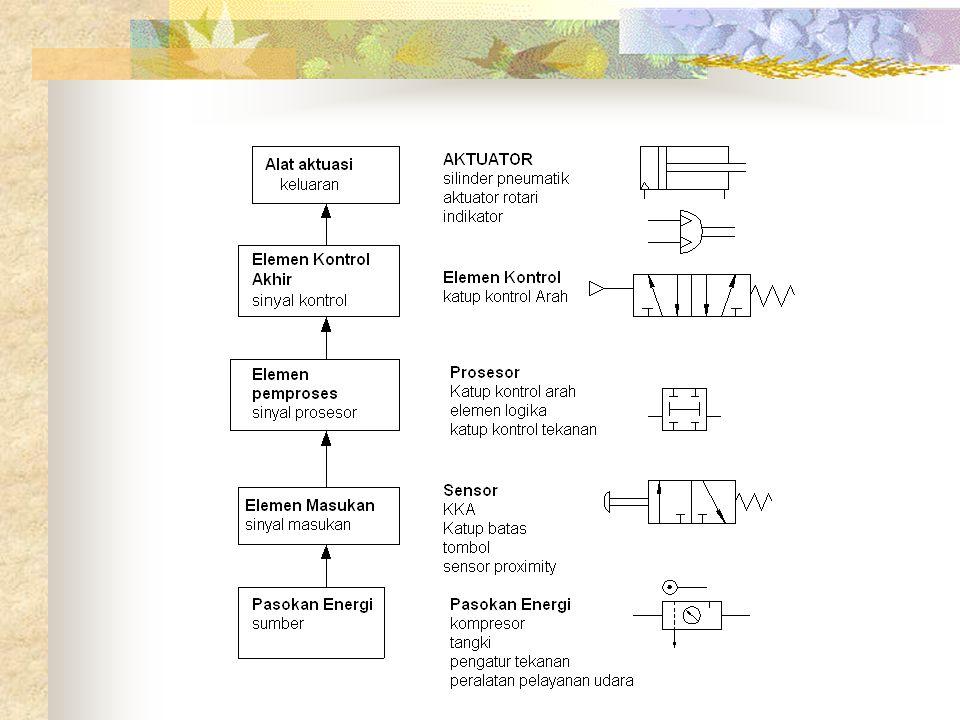 Hubungan paralel pada sistem pneumatik Jika bbrp komponen dihubungkan secara paralel, maka flow coefficient adalah jumlah dari flow coefficient masing2 unit paralel tersebut (utk 3 komponen paralel) Hubungan seri pada sistem pneumatik Jika bbrp komponen dihubungkan secara seri, maka flow coefficient (untuk 3 komponen seri) adalah: