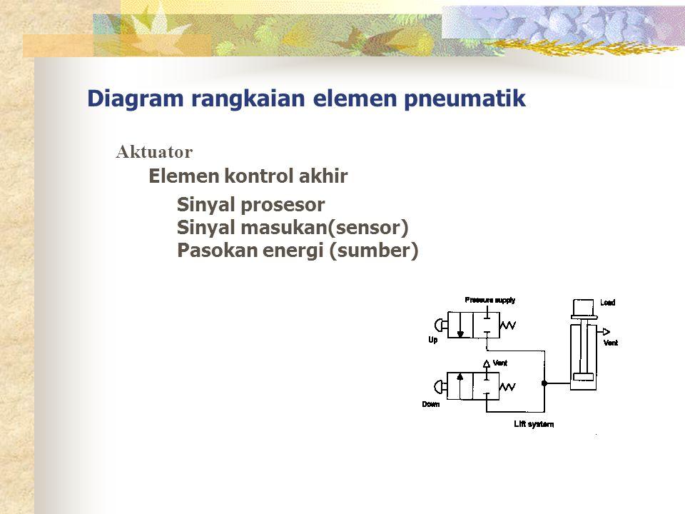 rangkaian dengan katup ganti dan silinder kerja ganda Fungsi OR ditampilkan pada diagram Output dari fungsi OR mengaktuasi katup selanjutnya dari posisi normal Adanya aktuasi akibat fungsi OR piston akan bergerak ke kanan