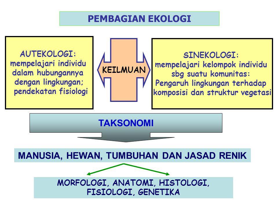PEMBAGIAN EKOLOGI KEILMUAN AUTEKOLOGI: mempelajari individu dalam hubungannya dengan lingkungan; pendekatan fisiologi TAKSONOMI MANUSIA, HEWAN, TUMBUH