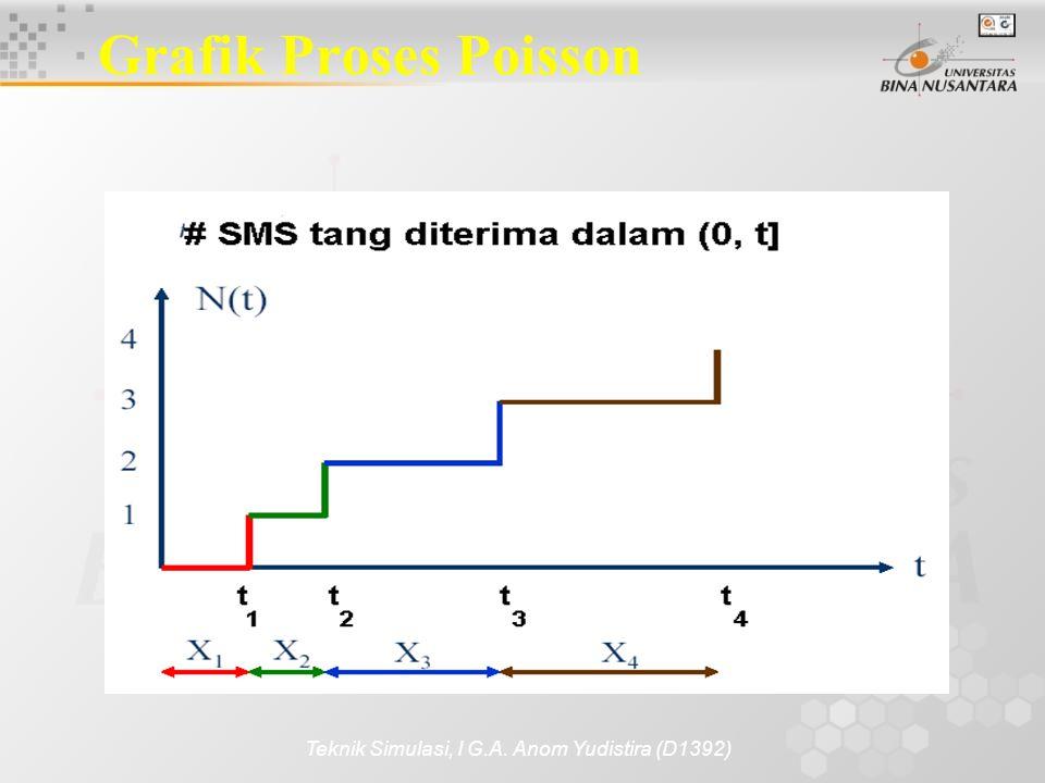 Teknik Simulasi, I G.A. Anom Yudistira (D1392) Grafik Proses Poisson