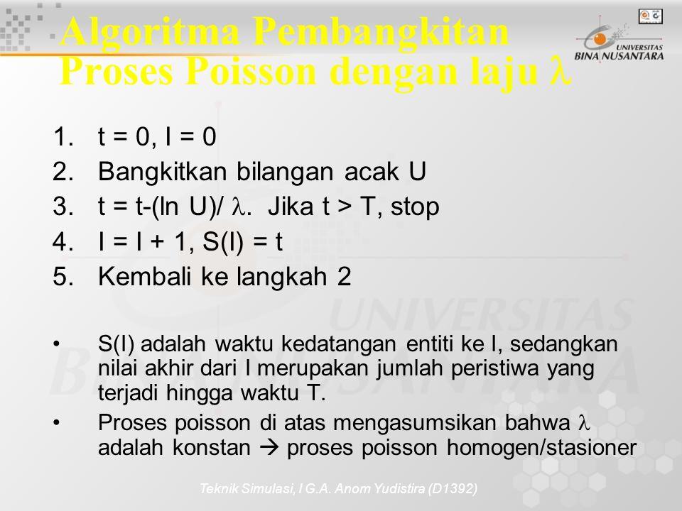 Teknik Simulasi, I G.A. Anom Yudistira (D1392) Algoritma Pembangkitan Proses Poisson dengan laju 1.t = 0, I = 0 2.Bangkitkan bilangan acak U 3.t = t-(