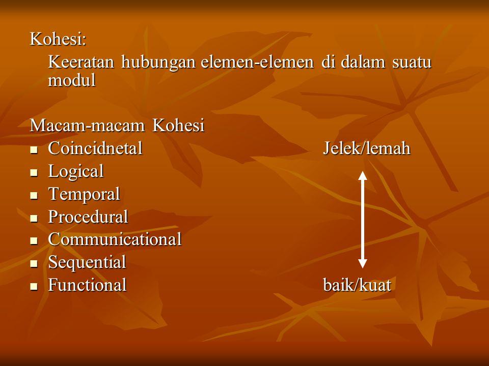 Kohesi: Keeratan hubungan elemen-elemen di dalam suatu modul Macam-macam Kohesi CoincidnetalJelek/lemah CoincidnetalJelek/lemah Logical Logical Temporal Temporal Procedural Procedural Communicational Communicational Sequential Sequential Functional baik/kuat Functional baik/kuat