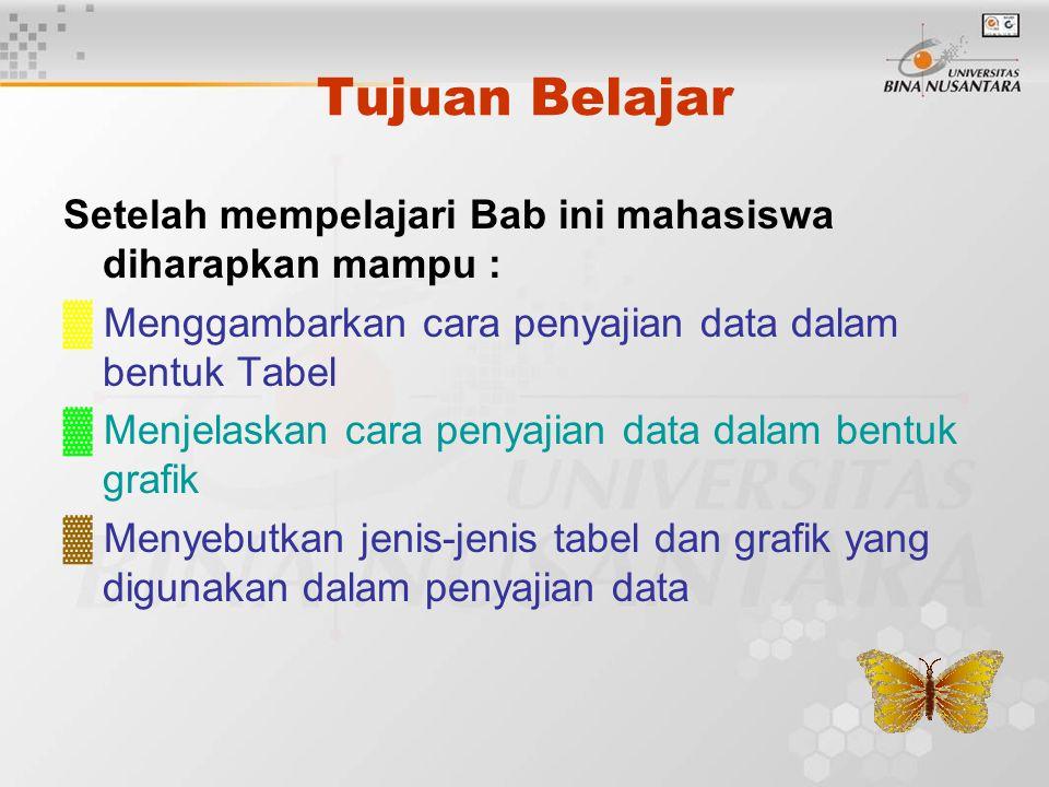 Tujuan Belajar Setelah mempelajari Bab ini mahasiswa diharapkan mampu : ▓ Menggambarkan cara penyajian data dalam bentuk Tabel ▓ Menjelaskan cara penyajian data dalam bentuk grafik ▓ Menyebutkan jenis-jenis tabel dan grafik yang digunakan dalam penyajian data