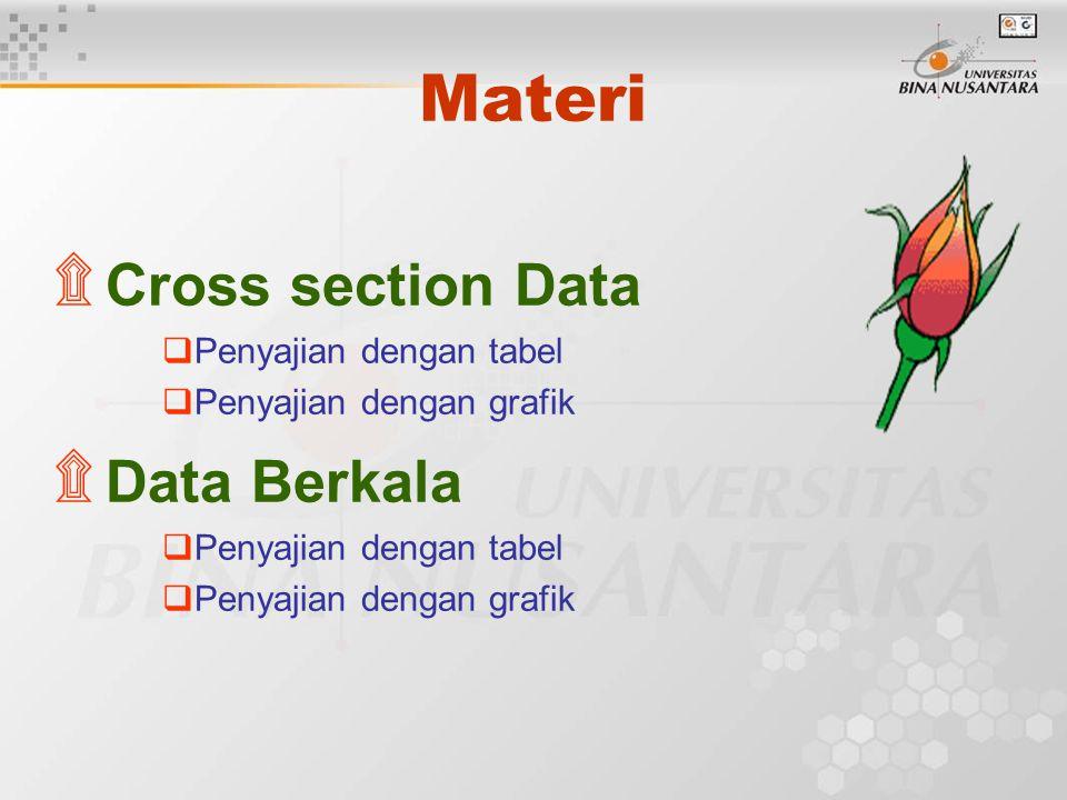 Materi ۩ Cross section Data  Penyajian dengan tabel  Penyajian dengan grafik ۩ Data Berkala  Penyajian dengan tabel  Penyajian dengan grafik