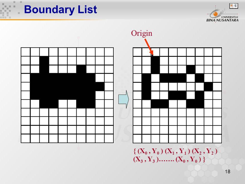18 Boundary List Origin { (X 0, Y 0 ) (X 1, Y 1 ) (X 2, Y 2 ) (X 3, Y 3 )……. (X 0, Y 0 ) }