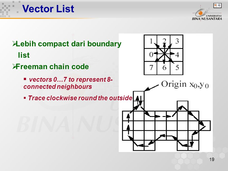 19 Vector List  Lebih compact dari boundary list  Freeman chain code  vectors 0…7 to represent 8- connected neighbours  Trace clockwise round the outside