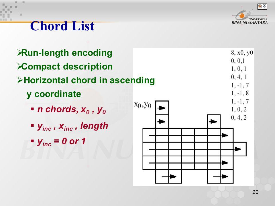 20 Chord List  Run-length encoding  Compact description  Horizontal chord in ascending y coordinate  n chords, x 0, y 0  y inc, x inc, length  y inc = 0 or 1