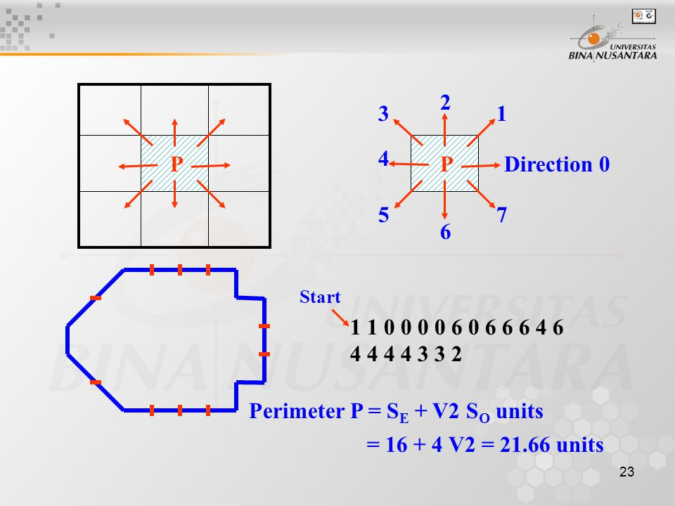 23 PPDirection 0 6 5 4 3 2 1 7 1 1 0 0 0 0 6 0 6 6 6 4 6 4 4 4 4 3 3 2 Start Perimeter P = S E + V2 S O units = 16 + 4 V2 = 21.66 units