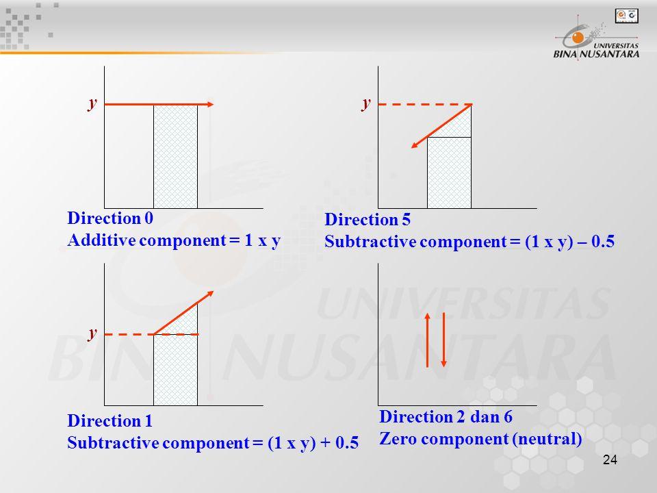 24 y Direction 0 Additive component = 1 x y y Direction 5 Subtractive component = (1 x y) – 0.5 y Direction 1 Subtractive component = (1 x y) + 0.5 Di