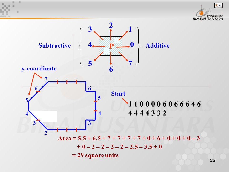 25 P 0 6 5 4 3 2 1 7 1 1 0 0 0 0 6 0 6 6 6 4 6 4 4 4 4 3 3 2 Start AdditiveSubtractive 5 66 7 3 4 2 3 5 4 y-coordinate Area = 5.5 + 6.5 + 7 + 7 + 7 +