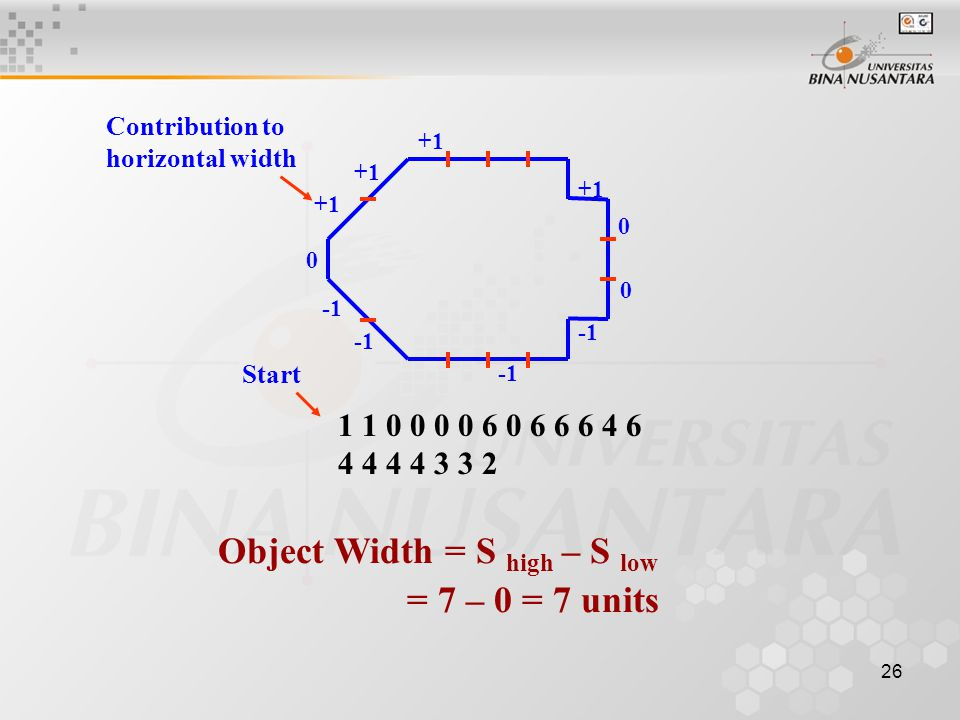 26 1 1 0 0 0 0 6 0 6 6 6 4 6 4 4 4 4 3 3 2 Start +1 0 0 0 Contribution to horizontal width Object Width = S high – S low = 7 – 0 = 7 units +1 +1