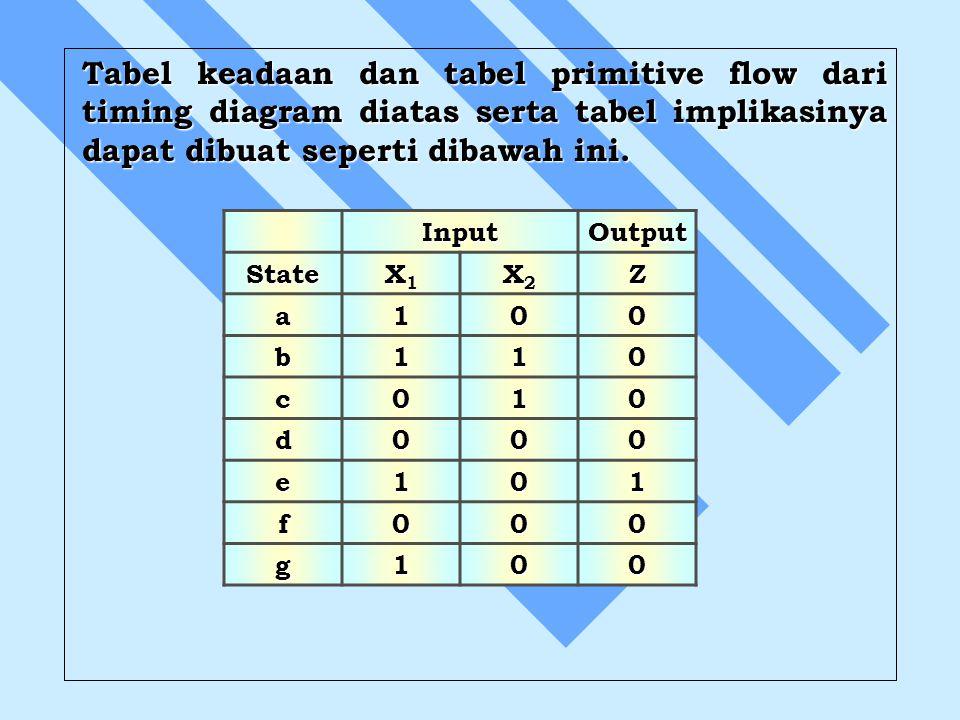 Tabel keadaan dan tabel primitive flow dari timing diagram diatas serta tabel implikasinya dapat dibuat seperti dibawah ini. InputOutput State X1X1X1X