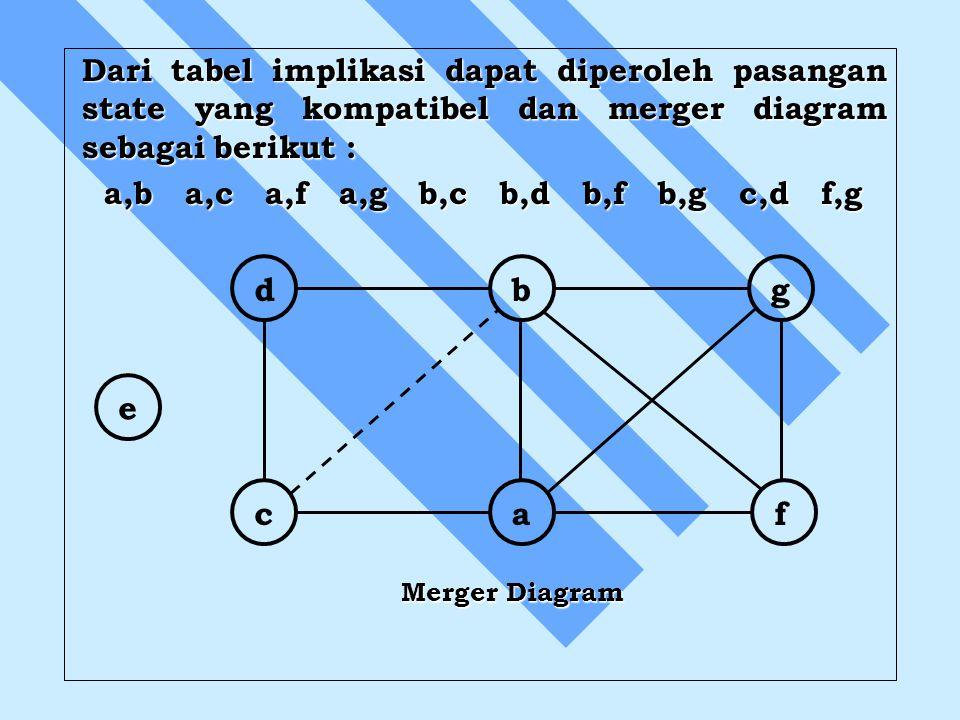 Dari tabel implikasi dapat diperoleh pasangan state yang kompatibel dan merger diagram sebagai berikut : a,b a,c a,f a,g b,c b,d b,f b,g c,d f,g a,b a