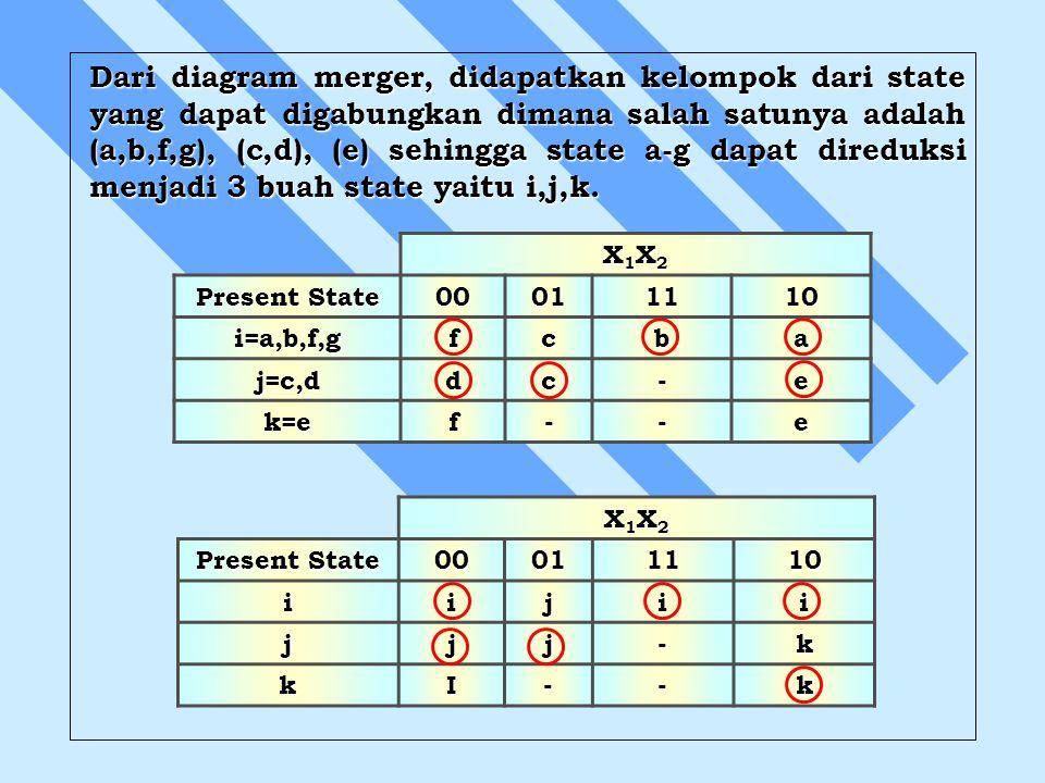 Dari diagram merger, didapatkan kelompok dari state yang dapat digabungkan dimana salah satunya adalah (a,b,f,g), (c,d), (e) sehingga state a-g dapat