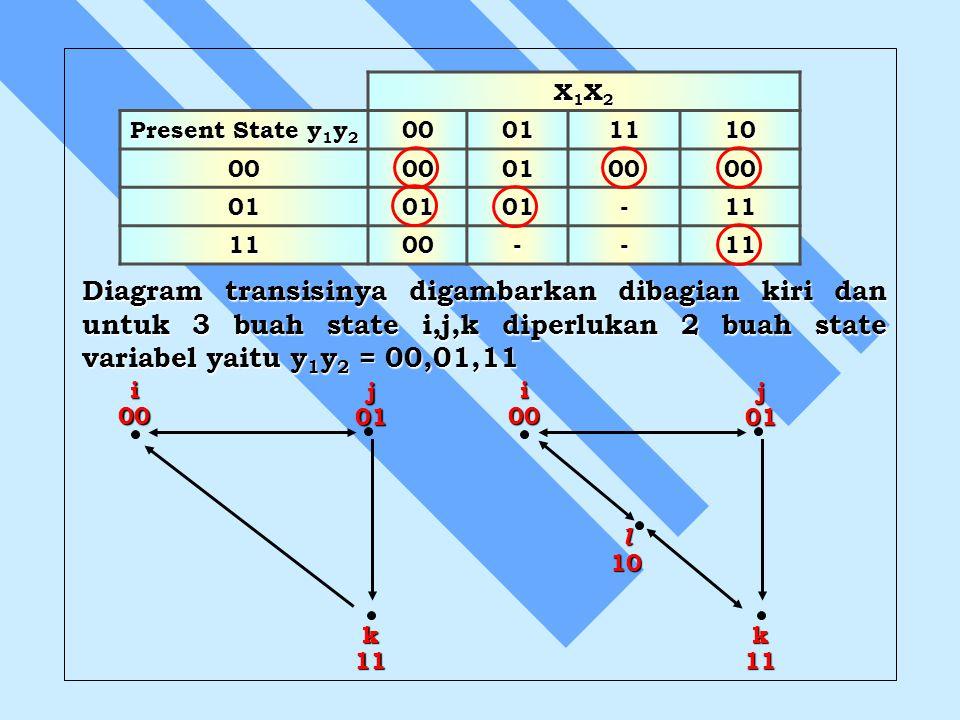 Diagram transisinya digambarkan dibagian kiri dan untuk 3 buah state i,j,k diperlukan 2 buah state variabel yaitu y 1 y 2 = 00,01,11 X1X2X1X2X1X2X1X2
