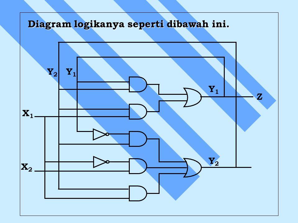 Diagram logikanya seperti dibawah ini. X1X1 Z X2X2 Y2Y2 Y1Y1 Y2Y2 Y1Y1
