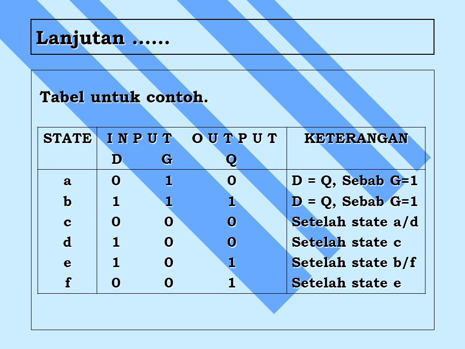 Tabel untuk contoh. STATE I N P U T O U T P U T D G Q D G QKETERANGAN abcdef 0 1 0 0 1 0 1 1 1 1 1 1 0 0 0 0 0 0 1 0 0 1 0 0 1 0 1 1 0 1 0 0 1 0 0 1 D