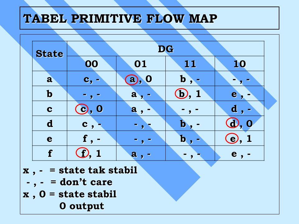 TABEL PRIMITIVE FLOW MAP StateDG 00011110 a c, - a, 0 b, - -, - -, - b -, - a, - b, 1 e, - e, - c c, 0 a, - -, - d, - d, - d c, - -, - -, - b, - d, 0