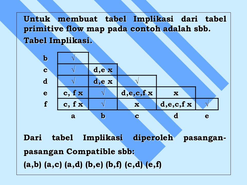 Untuk membuat tabel Implikasi dari tabel primitive flow map pada contoh adalah sbb. Tabel Implikasi. Dari tabel Implikasi diperoleh pasangan- pasangan