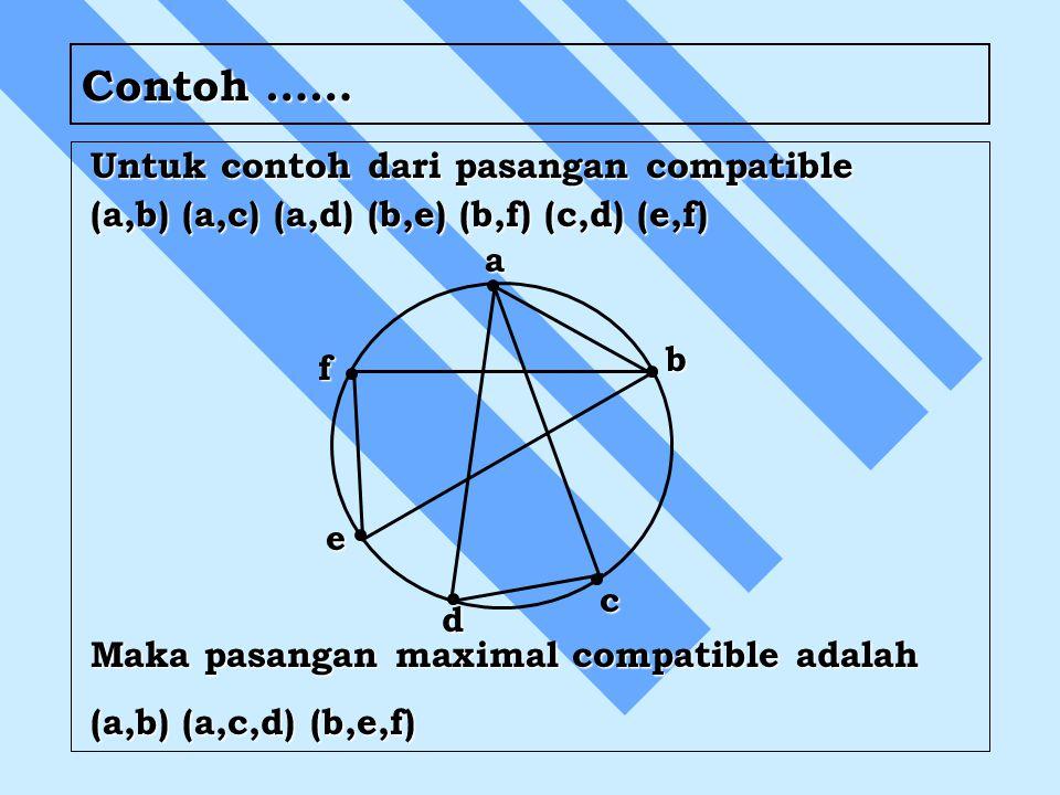 Untuk contoh dari pasangan compatible (a,b) (a,c) (a,d) (b,e) (b,f) (c,d) (e,f) Maka pasangan maximal compatible adalah (a,b) (a,c,d) (b,e,f) Contoh …