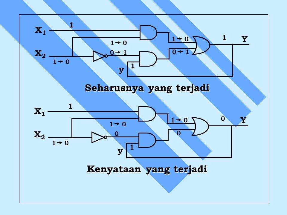 X1X1 Y X2X2 y 1 0 0 1 1 0 0 1 1 1 1 Seharusnya yang terjadi X1X1 Y X2X2 y 1 0 0 0 1 1 0 Kenyataan yang terjadi