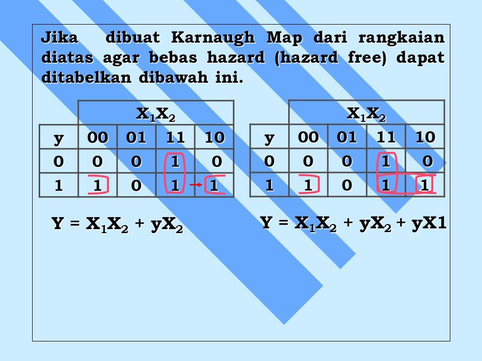 Jika dibuat Karnaugh Map dari rangkaian diatas agar bebas hazard (hazard free) dapat ditabelkan dibawah ini. X1X2X1X2X1X2X1X2 y00011110 0001 0 11011 Y