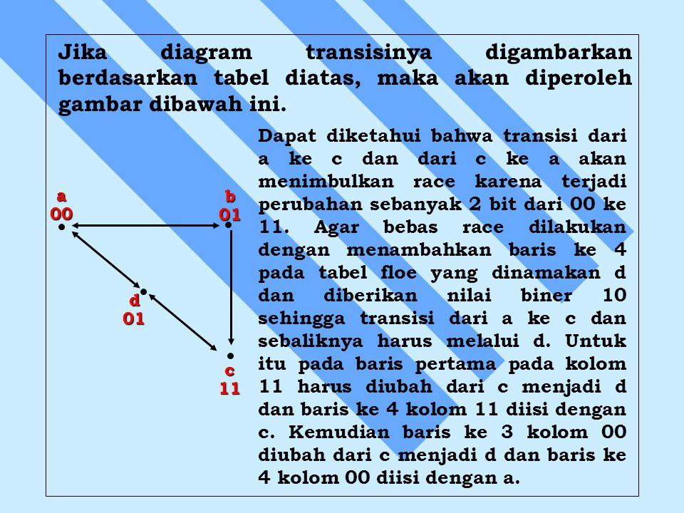 Jika diagram transisinya digambarkan berdasarkan tabel diatas, maka akan diperoleh gambar dibawah ini.a00b01 d01 c11 Dapat diketahui bahwa transisi da