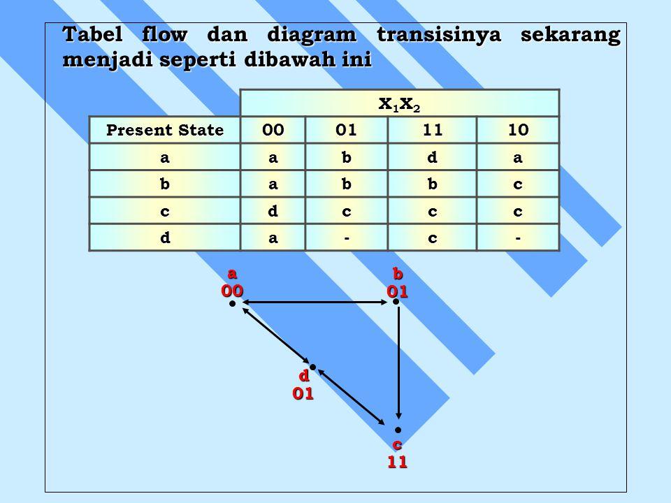 Tabel flow dan diagram transisinya sekarang menjadi seperti dibawah ini X1X2X1X2X1X2X1X2 Present State 00011110 aabda babbc cdccc da-c- a00b01 d01 c11