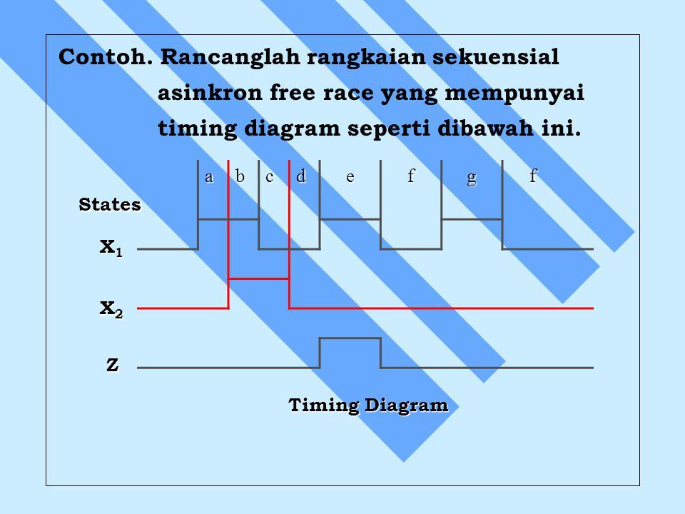 Contoh. Rancanglah rangkaian sekuensial asinkron free race yang mempunyai timing diagram seperti dibawah ini. abcdefgf X1X1X1X1 X2X2X2X2 Z States Timi