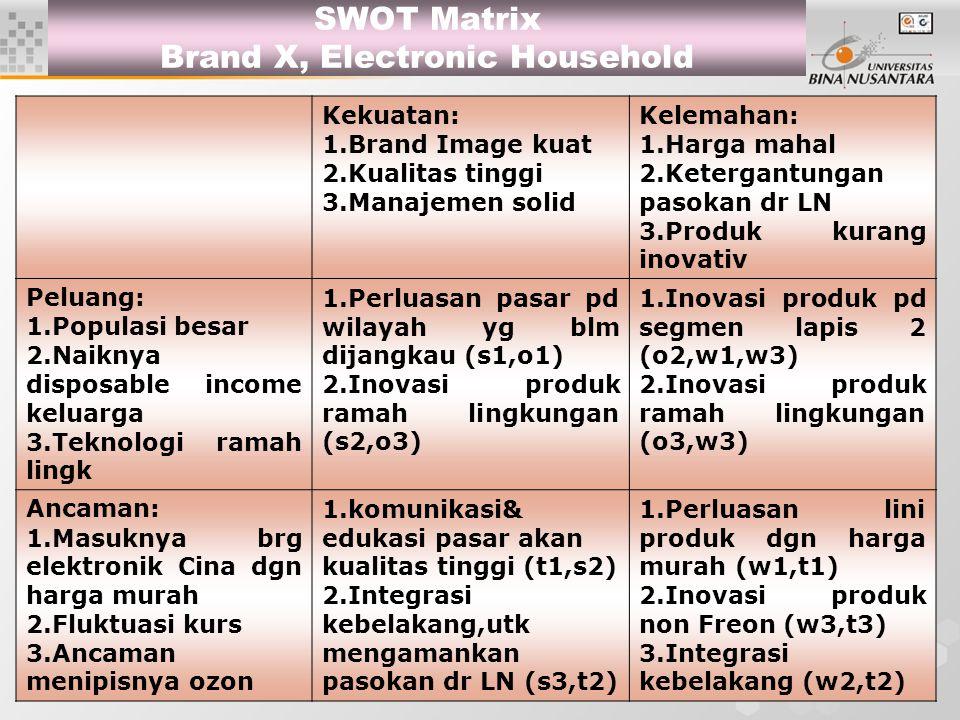 16 SWOT Matrix Brand X, Electronic Household Kekuatan: 1.Brand Image kuat 2.Kualitas tinggi 3.Manajemen solid Kelemahan: 1.Harga mahal 2.Ketergantunga