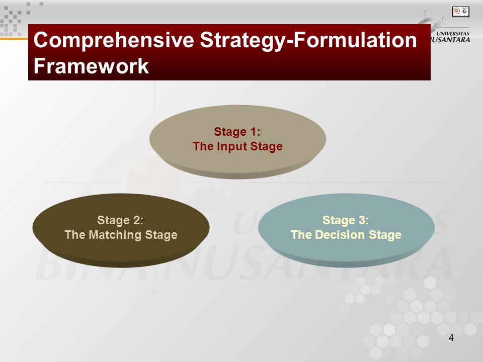 5 Internal Factor Evaluation Matrix (IFE) External Factor Evaluation Matrix (EFE) Competitive Profile Matrix (CPM) Stage 1: The Input Stage