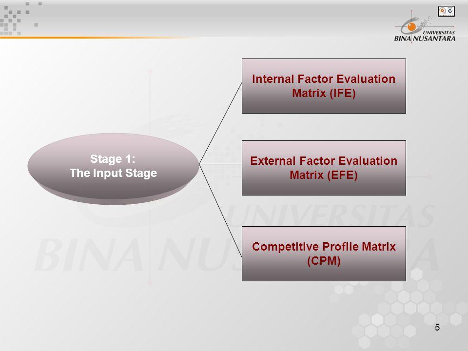 6 SWOT Matrix SPACE Matrix BCG Matrix IE Matrix Grand Strategy Matrix Stage 2: The Matching Stage