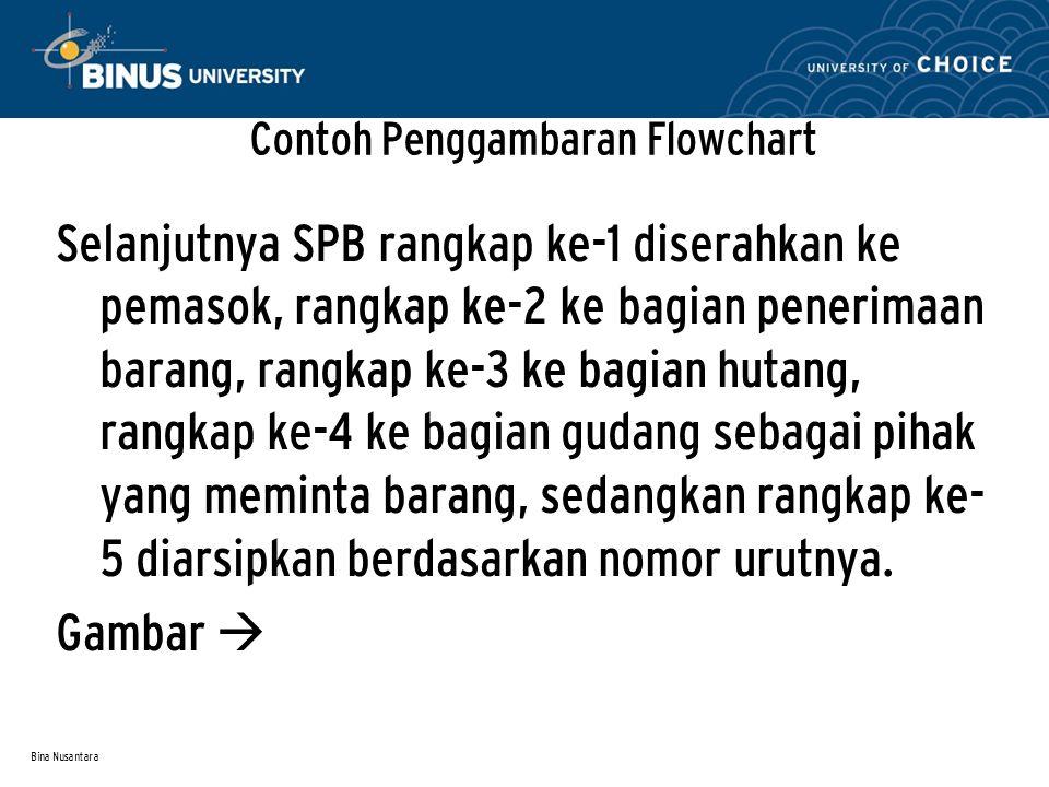 Bina Nusantara Contoh Penggambaran Flowchart Selanjutnya SPB rangkap ke-1 diserahkan ke pemasok, rangkap ke-2 ke bagian penerimaan barang, rangkap ke-3 ke bagian hutang, rangkap ke-4 ke bagian gudang sebagai pihak yang meminta barang, sedangkan rangkap ke- 5 diarsipkan berdasarkan nomor urutnya.