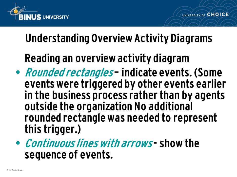 Bina Nusantara Understanding Overview Activity Diagrams Reading an overview activity diagram Rounded rectangles – indicate events.