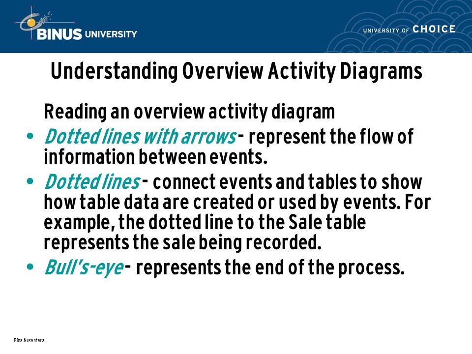 Bina Nusantara Understanding Overview Activity Diagrams Reading an overview activity diagram Dotted lines with arrows - represent the flow of information between events.