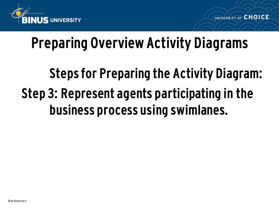 Bina Nusantara Preparing Overview Activity Diagrams Steps for Preparing the Activity Diagram: Step 3: Represent agents participating in the business process using swimlanes.