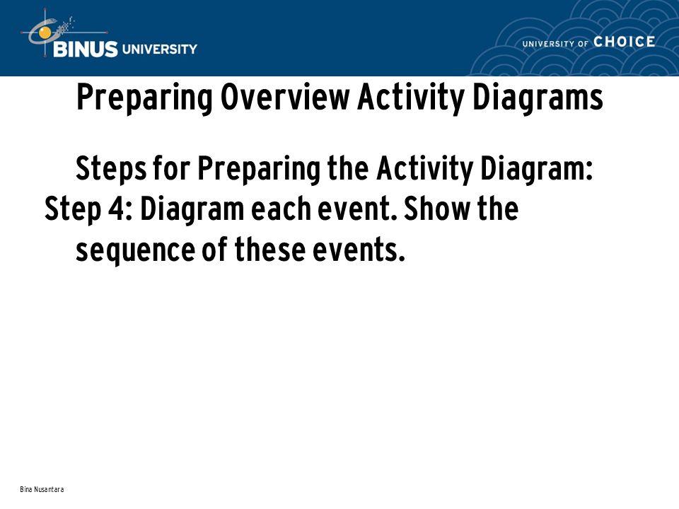 Bina Nusantara Preparing Overview Activity Diagrams Steps for Preparing the Activity Diagram: Step 4: Diagram each event.