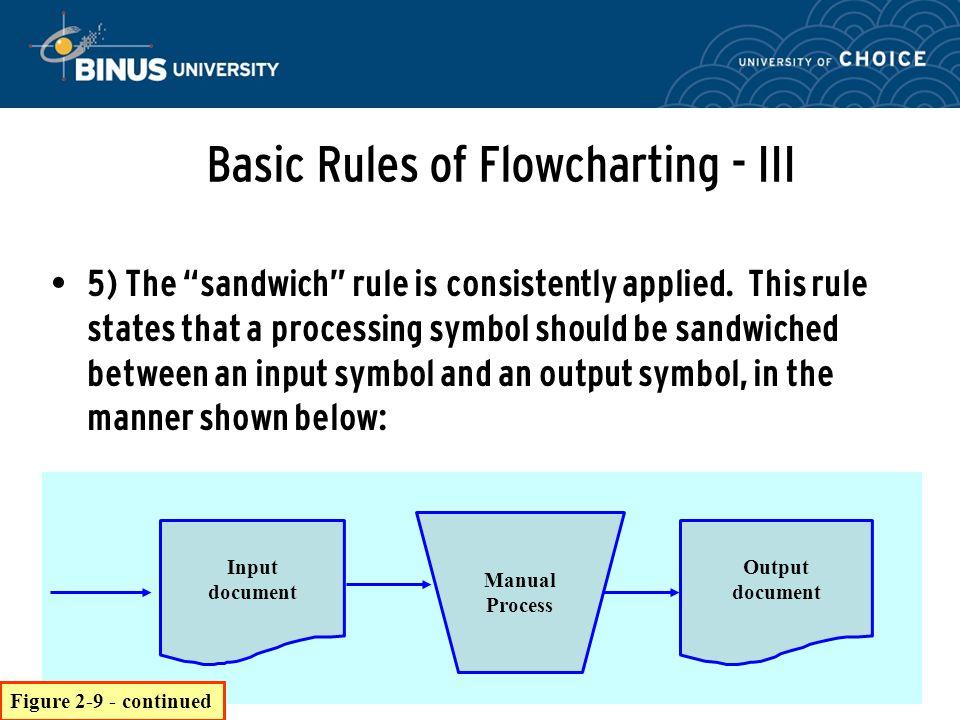 Bina Nusantara 5) The sandwich rule is consistently applied.