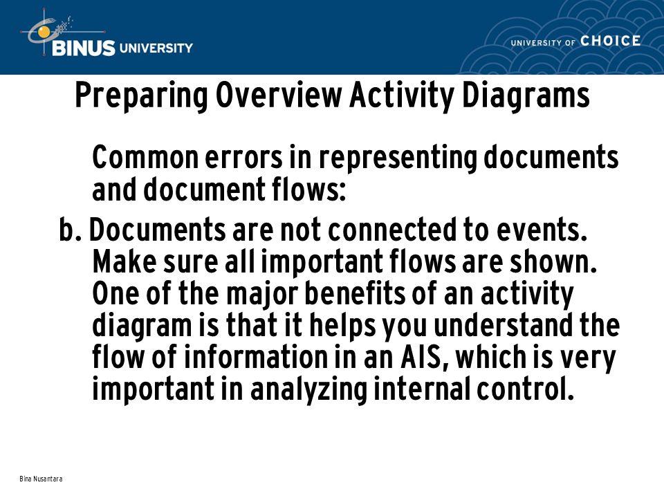 Bina Nusantara Preparing Overview Activity Diagrams Common errors in representing documents and document flows: b.