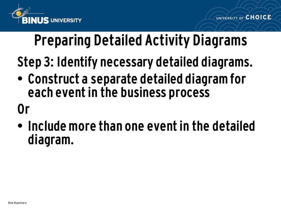 Bina Nusantara Preparing Detailed Activity Diagrams Step 3: Identify necessary detailed diagrams.