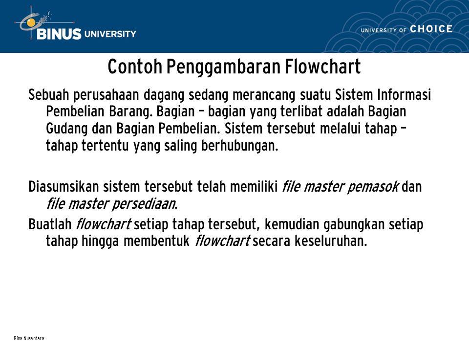 Bina Nusantara Contoh Penggambaran Flowchart Sebuah perusahaan dagang sedang merancang suatu Sistem Informasi Pembelian Barang.