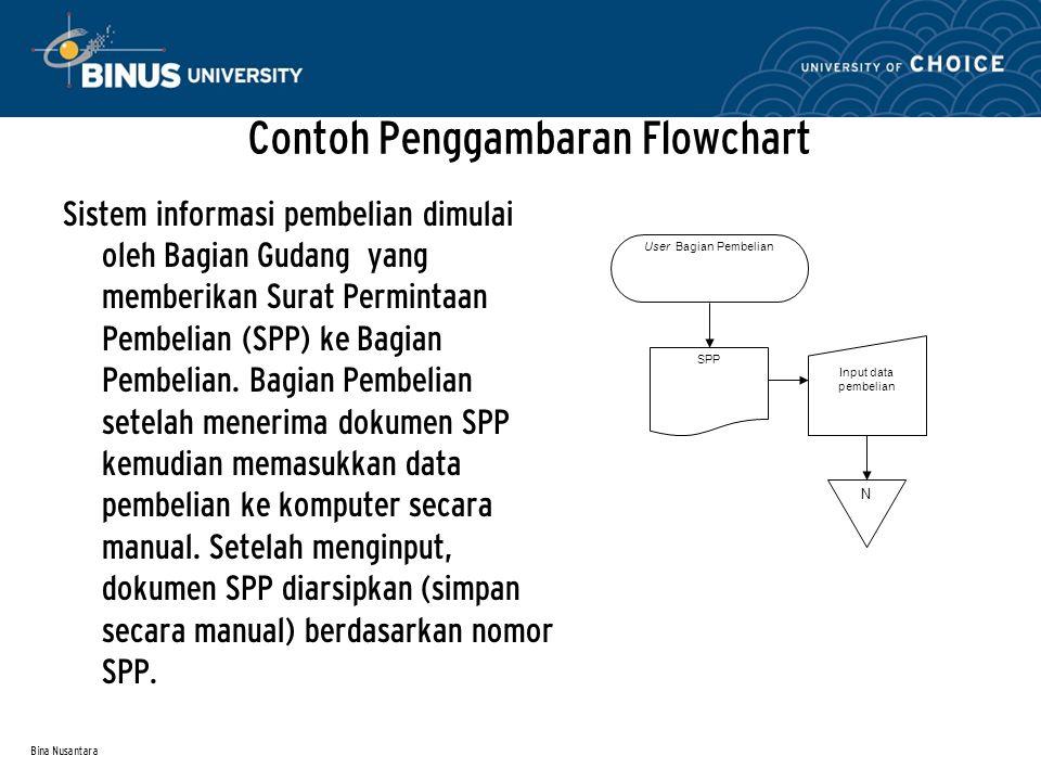 Bina Nusantara Contoh Penggambaran Flowchart Sistem informasi pembelian dimulai oleh Bagian Gudang yang memberikan Surat Permintaan Pembelian (SPP) ke Bagian Pembelian.