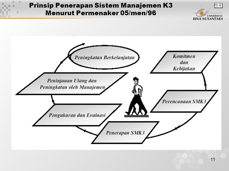 11 Prinsip Penerapan Sistem Manajemen K3 Menurut Permenaker 05/men/96
