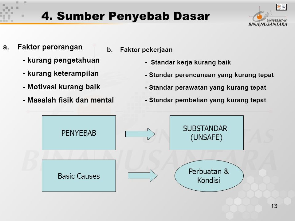 13 a. Faktor perorangan - kurang pengetahuan - kurang keterampilan - Motivasi kurang baik - Masalah fisik dan mental 4. Sumber Penyebab Dasar b. Fakto