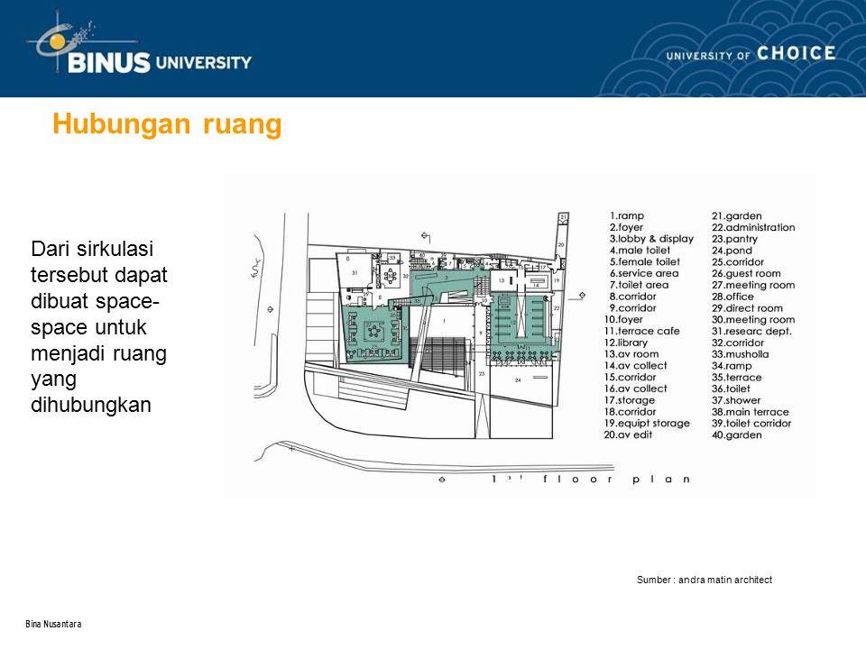Bina Nusantara 3 Hubungan ruang Dari sirkulasi tersebut dapat dibuat space- space untuk menjadi ruang yang dihubungkan Sumber : andra matin architect