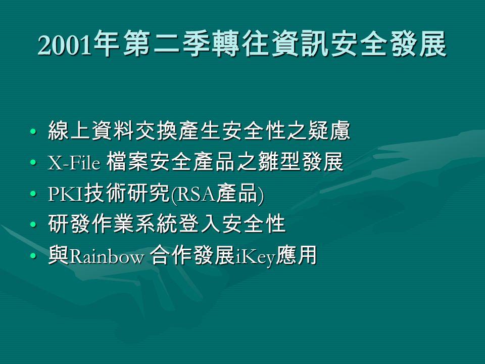 2001 年第二季轉往資訊安全發展 線上資料交換產生安全性之疑慮 線上資料交換產生安全性之疑慮 X-File 檔案安全產品之雛型發展X-File 檔案安全產品之雛型發展 PKI 技術研究 (RSA 產品 )PKI 技術研究 (RSA 產品 ) 研發作業系統登入安全性 研發作業系統登入安全性 與 Rainbow 合作發展 iKey 應用 與 Rainbow 合作發展 iKey 應用